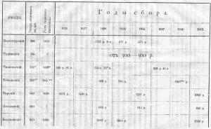 Данные по сбору ясака в семи уездах