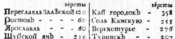 О торгах сибирских. Расстояния