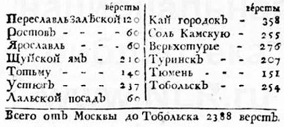 От Москвы до Тобольска
