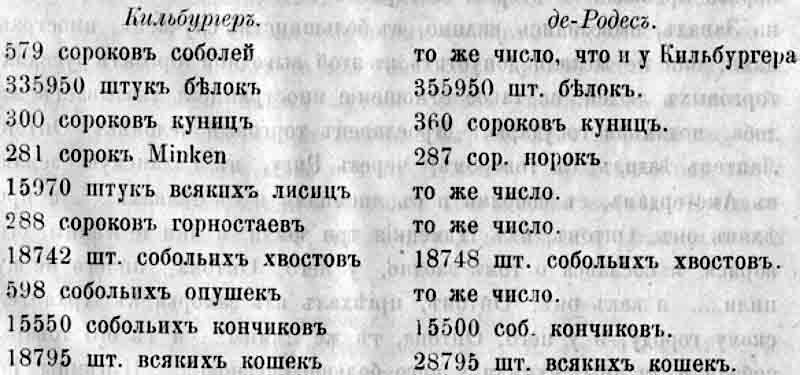 Количество вывезенных через Архангельск мехов
